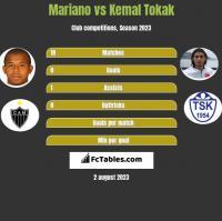 Mariano vs Kemal Tokak h2h player stats