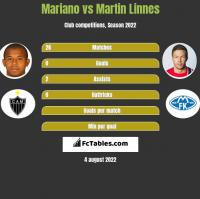 Mariano vs Martin Linnes h2h player stats