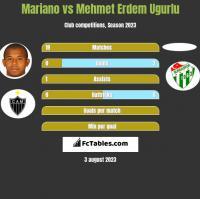Mariano vs Mehmet Erdem Ugurlu h2h player stats