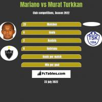 Mariano vs Murat Turkkan h2h player stats