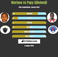 Mariano vs Papy Djilobodji h2h player stats