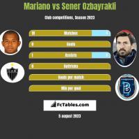 Mariano vs Sener Oezbayrakli h2h player stats