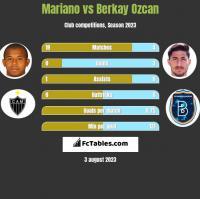 Mariano vs Berkay Ozcan h2h player stats
