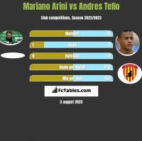 Mariano Arini vs Andres Tello h2h player stats
