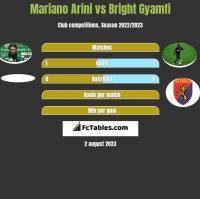 Mariano Arini vs Bright Gyamfi h2h player stats