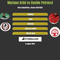 Mariano Arini vs Davide Petrucci h2h player stats