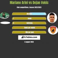 Mariano Arini vs Dejan Vokic h2h player stats