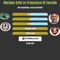 Mariano Arini vs Francesco Di Tacchio h2h player stats