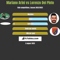 Mariano Arini vs Lorenzo Del Pinto h2h player stats