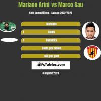 Mariano Arini vs Marco Sau h2h player stats