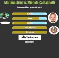 Mariano Arini vs Michele Castagnetti h2h player stats