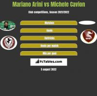 Mariano Arini vs Michele Cavion h2h player stats