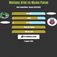Mariano Arini vs Nicola Pavan h2h player stats