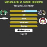Mariano Arini vs Samuel Gustafson h2h player stats