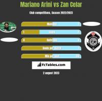 Mariano Arini vs Zan Celar h2h player stats
