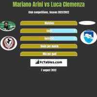 Mariano Arini vs Luca Clemenza h2h player stats