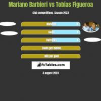 Mariano Barbieri vs Tobias Figueroa h2h player stats