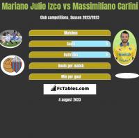 Mariano Julio Izco vs Massimiliano Carlini h2h player stats