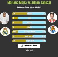 Mariano Mejia vs Adnan Januzaj h2h player stats