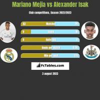 Mariano Mejia vs Alexander Isak h2h player stats