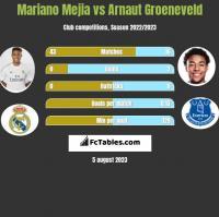 Mariano Mejia vs Arnaut Groeneveld h2h player stats