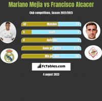 Mariano Mejia vs Francisco Alcacer h2h player stats