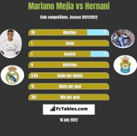 Mariano Mejia vs Hernani h2h player stats