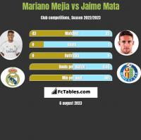 Mariano Mejia vs Jaime Mata h2h player stats