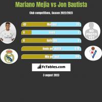 Mariano Mejia vs Jon Bautista h2h player stats