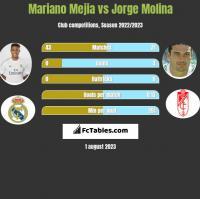 Mariano Mejia vs Jorge Molina h2h player stats