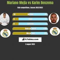 Mariano Mejia vs Karim Benzema h2h player stats