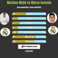 Mariano Mejia vs Marco Asensio h2h player stats