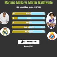 Mariano Mejia vs Martin Braithwaite h2h player stats