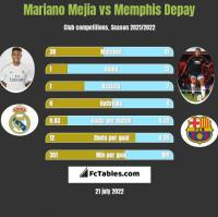 Mariano Mejia vs Memphis Depay h2h player stats