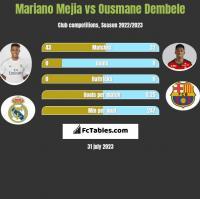 Mariano Mejia vs Ousmane Dembele h2h player stats
