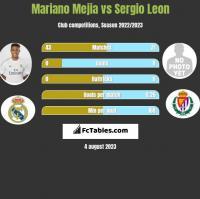 Mariano Mejia vs Sergio Leon h2h player stats