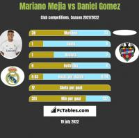 Mariano Mejia vs Daniel Gomez h2h player stats