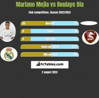 Mariano Mejia vs Boulaye Dia h2h player stats