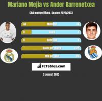 Mariano Mejia vs Ander Barrenetxea h2h player stats