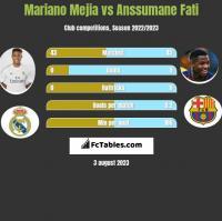 Mariano Mejia vs Anssumane Fati h2h player stats