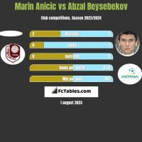 Marin Anicic vs Abzal Beysebekov h2h player stats