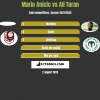 Marin Anicic vs Ali Turan h2h player stats