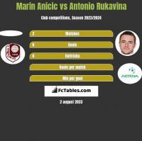 Marin Anicic vs Antonio Rukavina h2h player stats