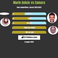 Marin Anicic vs Camora h2h player stats