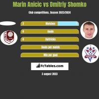Marin Anicic vs Dmitriy Shomko h2h player stats