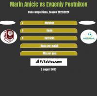 Marin Anicic vs Evgeniy Postnikov h2h player stats