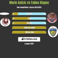 Marin Anicic vs Fallou Diagne h2h player stats