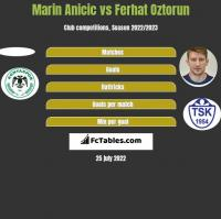 Marin Anicic vs Ferhat Oztorun h2h player stats