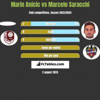 Marin Anicic vs Marcelo Saracchi h2h player stats