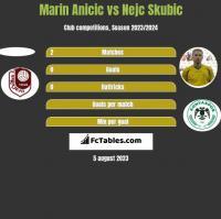 Marin Anicic vs Nejc Skubic h2h player stats
